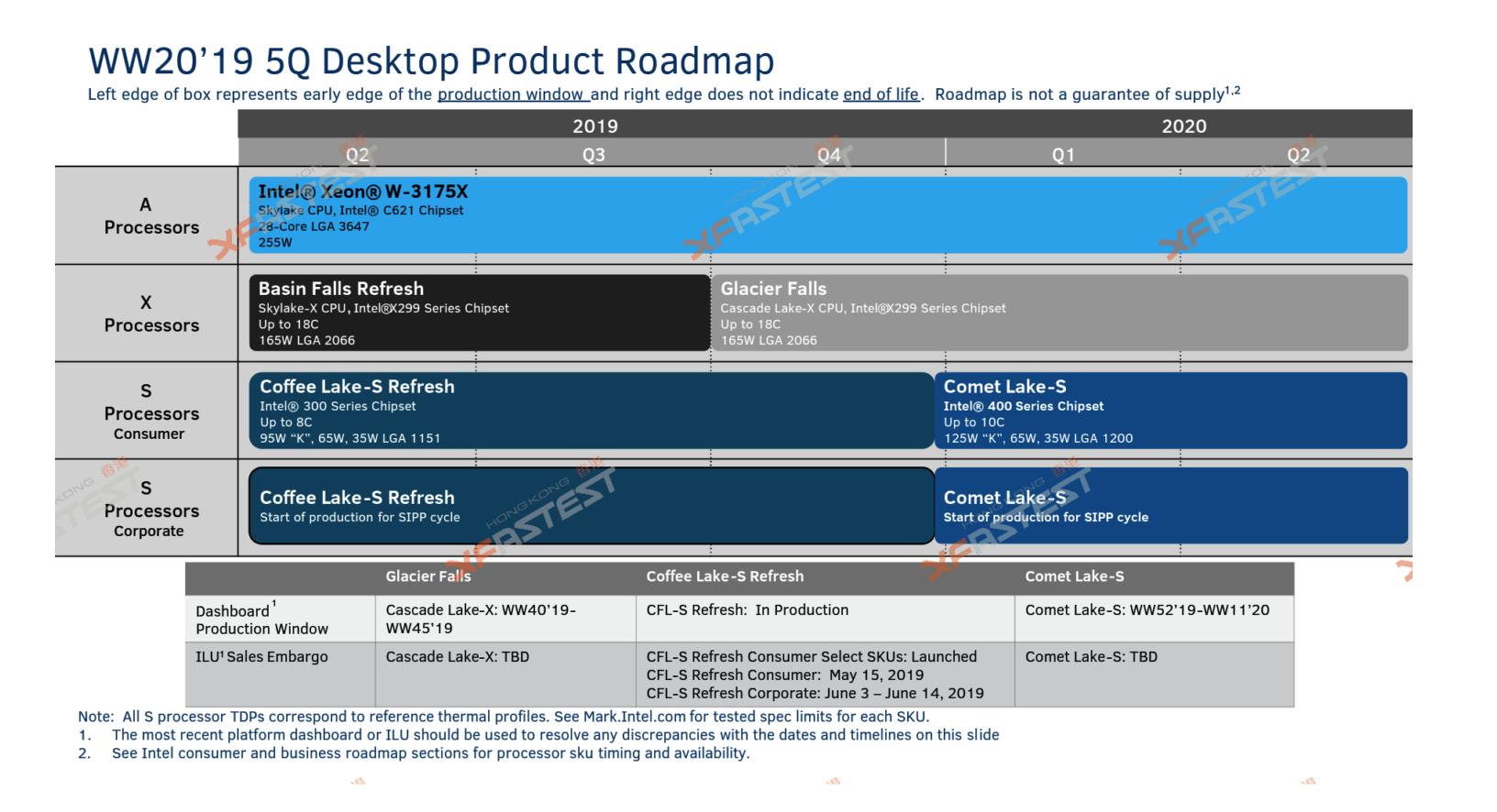 Настольные процессоры Intel 10-го поколения Comet Lake-S с